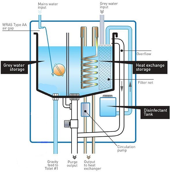 Five Key Hvac System Components The Made Thing