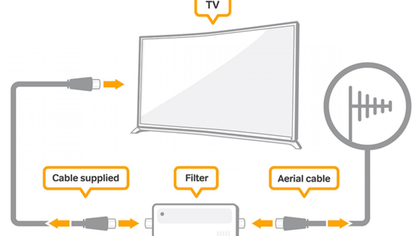 Do you need an aerial to access Freeview2